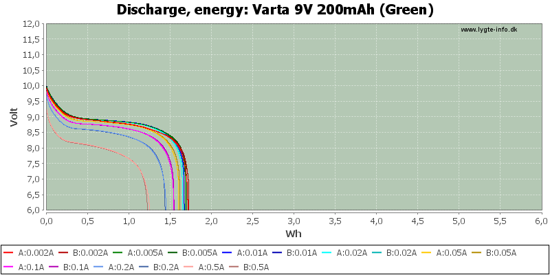 Varta%209V%20200mAh%20(Green)-Energy