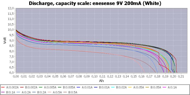 enesense%209V%20200mA%20(White)-Capacity