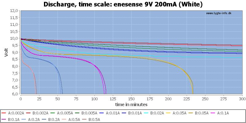 enesense%209V%20200mA%20(White)-CapacityTime