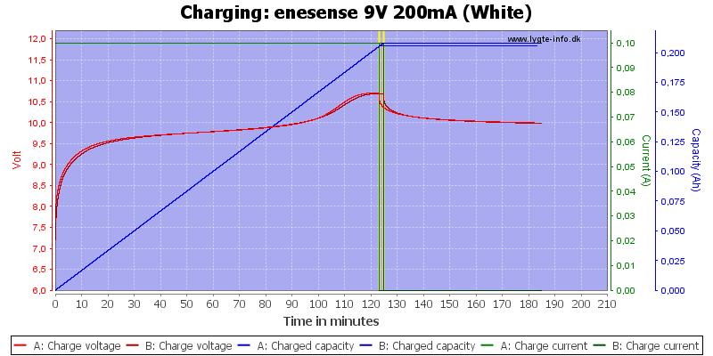 enesense%209V%20200mA%20(White)-Charge