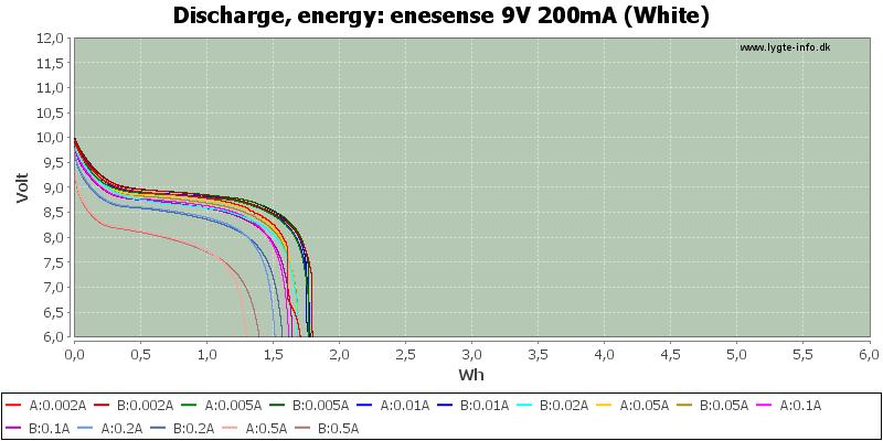 enesense%209V%20200mA%20(White)-Energy