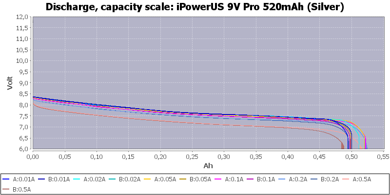iPowerUS%209V%20Pro%20520mAh%20(Silver)-Capacity