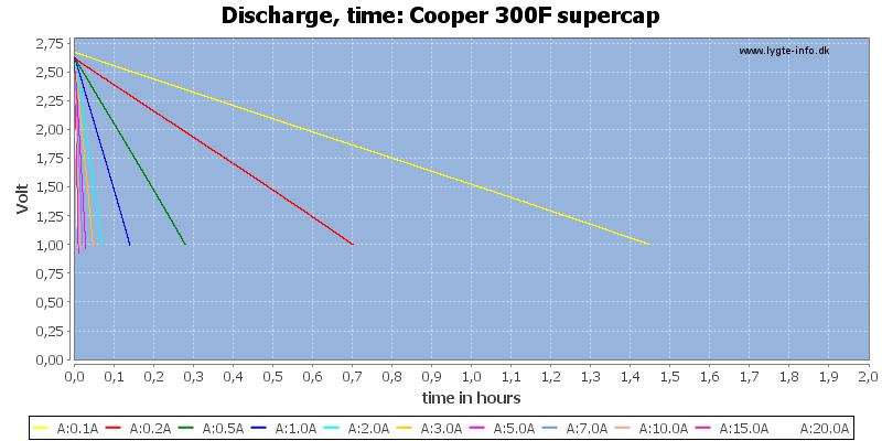 Cooper%20300F%20supercap-CapacityTimeHours