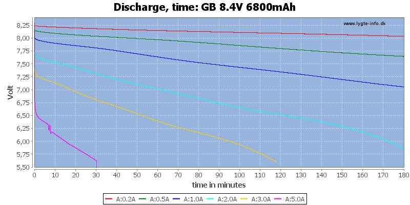 GB%208.4V%206800mAh-CapacityTime