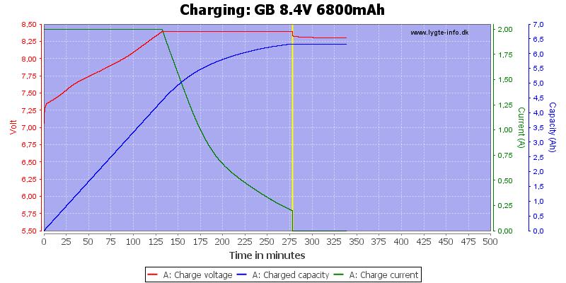 GB%208.4V%206800mAh-Charge