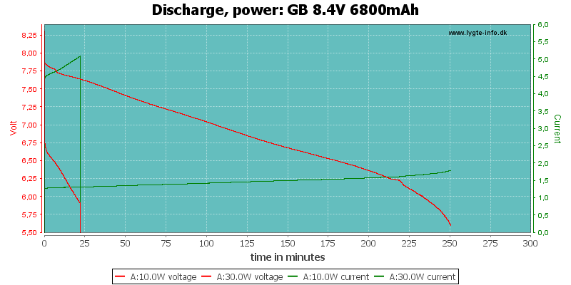 GB%208.4V%206800mAh-PowerLoadTime