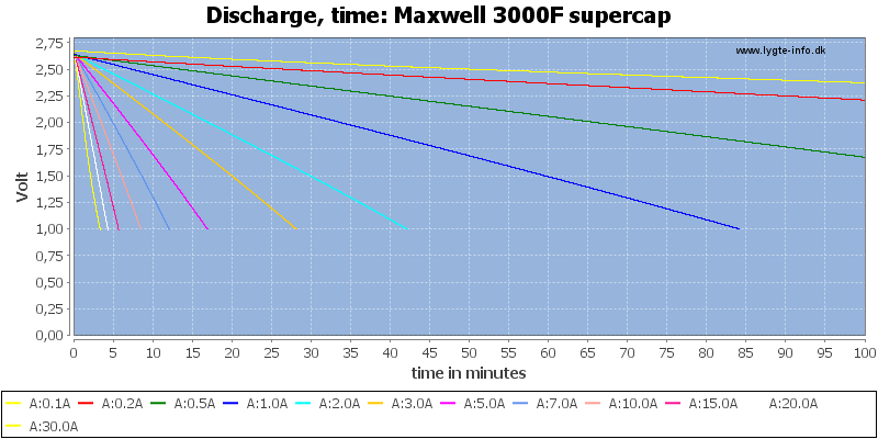 Maxwell%203000F%20supercap-CapacityTime