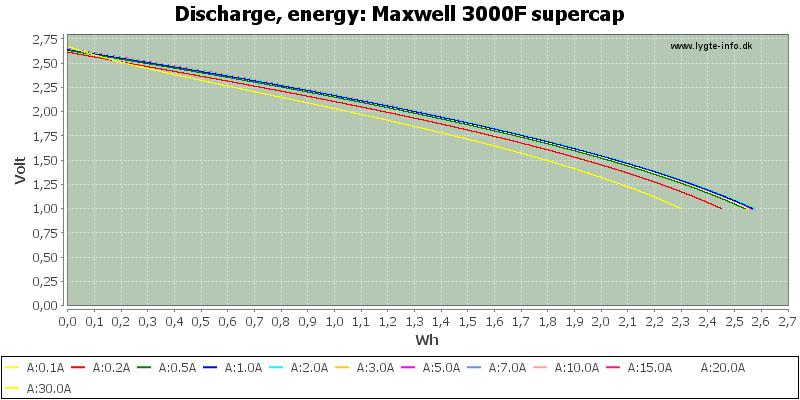 Maxwell%203000F%20supercap-Energy