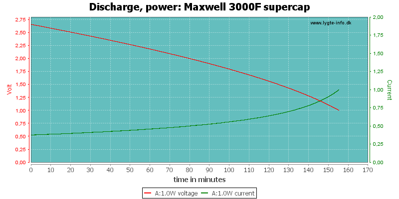 Maxwell%203000F%20supercap-PowerLoadTime