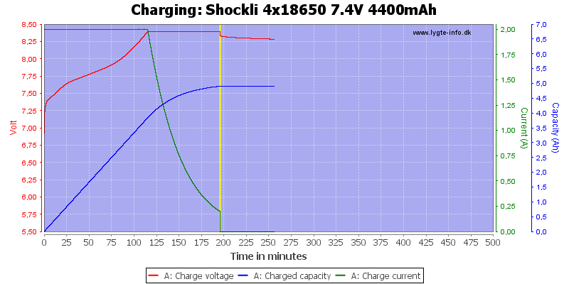 Shockli%204x18650%207.4V%204400mAh-Charge