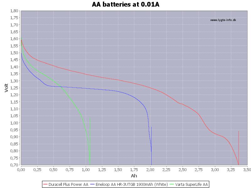 AA%20batteries%20at%200.01A