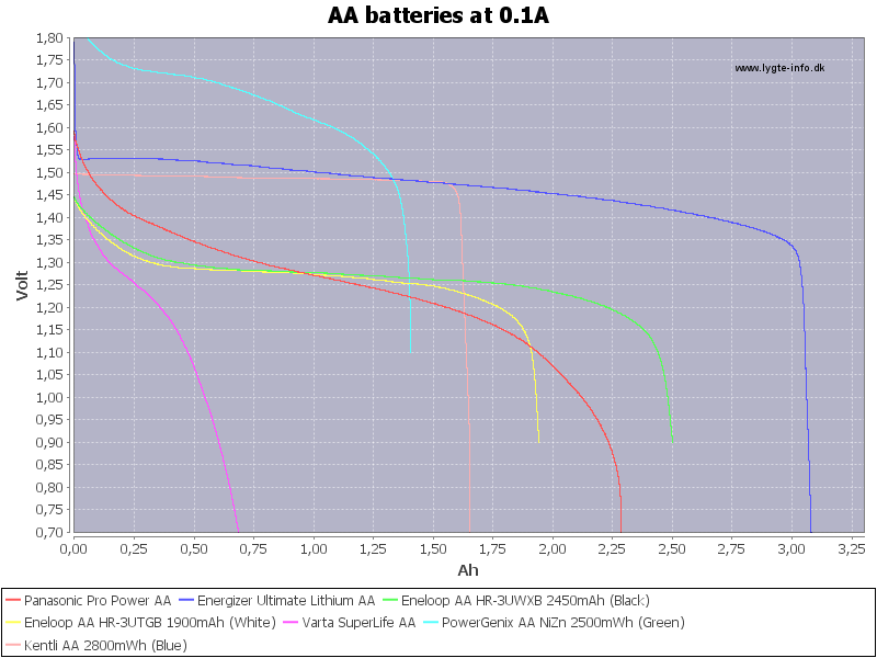 AA%20batteries%20at%200.1A