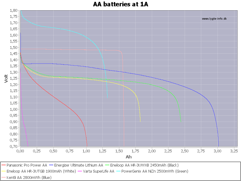 AA%20batteries%20at%201A