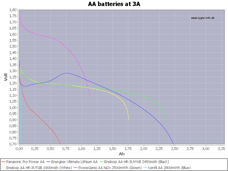 AA%20batteries%20at%203A