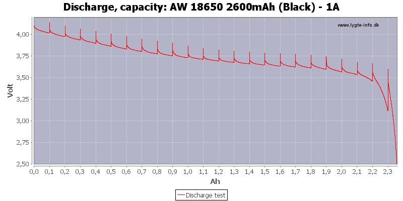 AW%2018650%202600mAh%20(Black)%20-%201A-Capacity