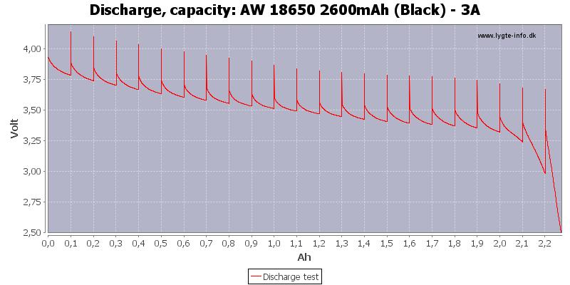AW%2018650%202600mAh%20(Black)%20-%203A-Capacity