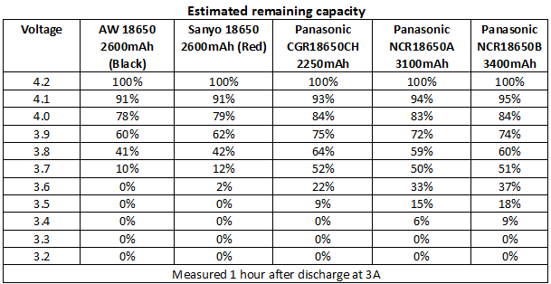 BatteryChargePercent3A