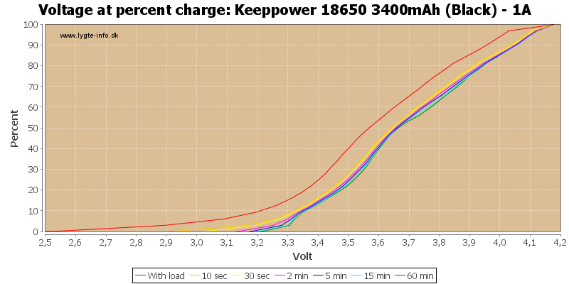 Keeppower%2018650%203400mAh%20(Black)%20-%201A-percent