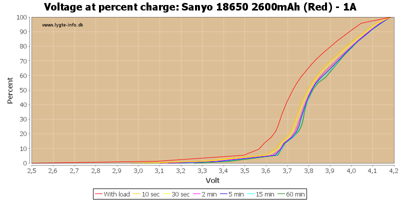 Sanyo%2018650%202600mAh%20(Red)%20-%201A-percent
