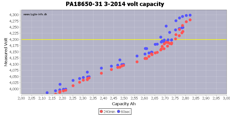 PA18650-31%203-2014%20volt%20capacity