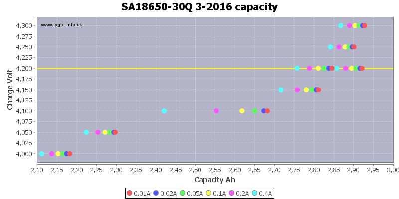 SA18650-30Q%203-2016%20capacity