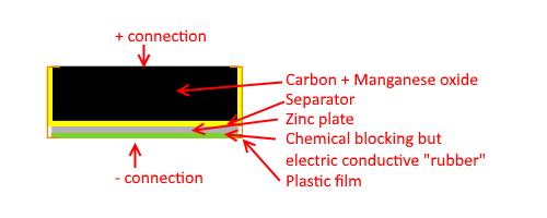 CarbonZincFlat