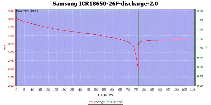 Samsung%20ICR18650-26F-discharge-2.0