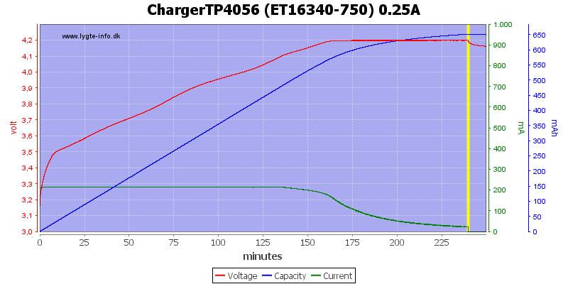 ChargerTP4056%20(ET16340-750)%200.25A