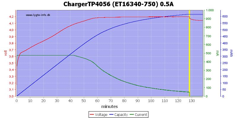 ChargerTP4056%20(ET16340-750)%200.5A