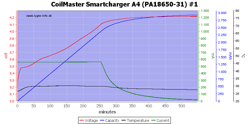 CoilMaster%20Smartcharger%20A4%20%28PA18650-31%29%20%231