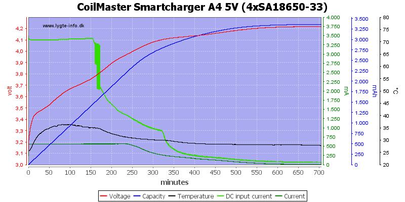 CoilMaster%20Smartcharger%20A4%205V%20%284xSA18650-33%29