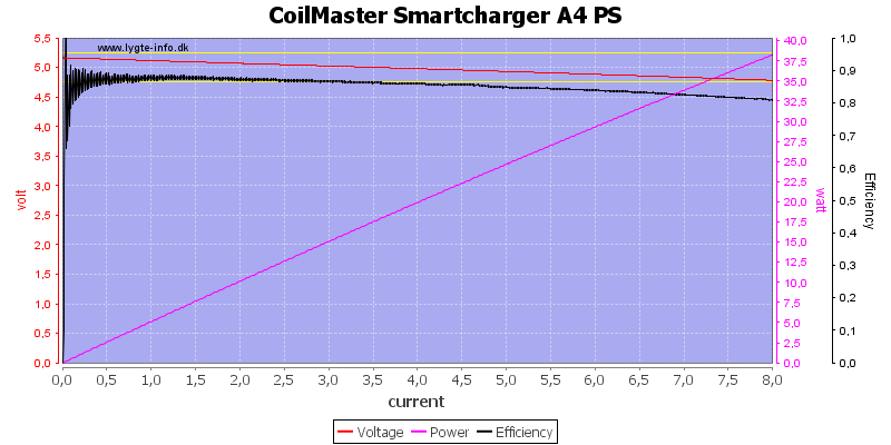 CoilMaster%20Smartcharger%20A4%20PS%20load%20sweep