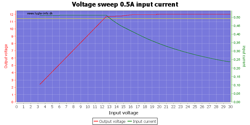Voltage%20sweep%200.5A%20input%20current