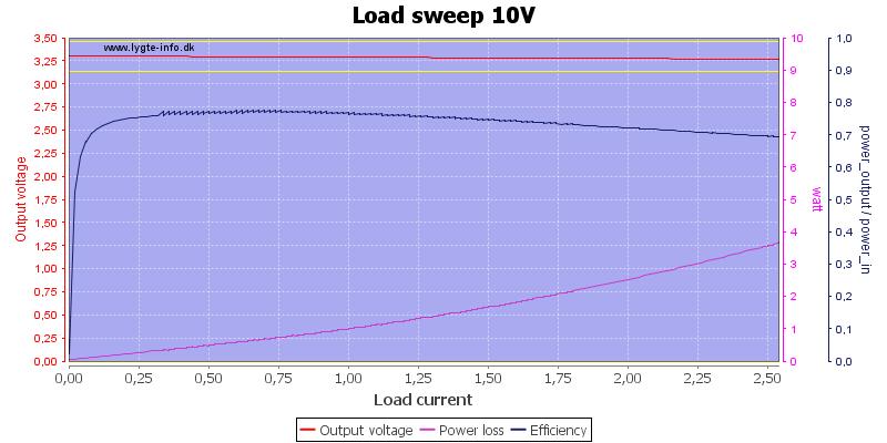 Load%20sweep%2010V