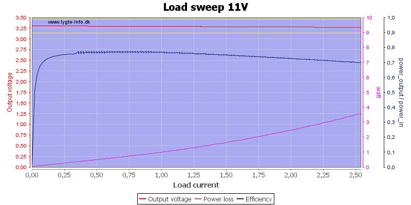 Load%20sweep%2011V