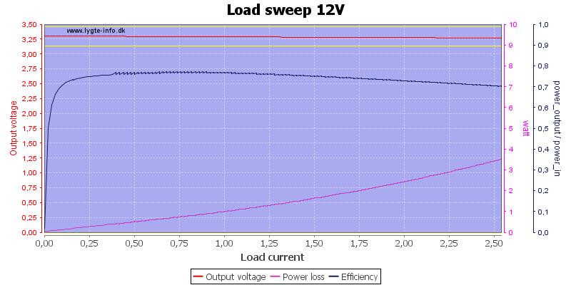 Load%20sweep%2012V