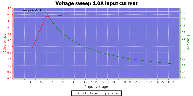 Voltage%20sweep%201.0A%20input%20current