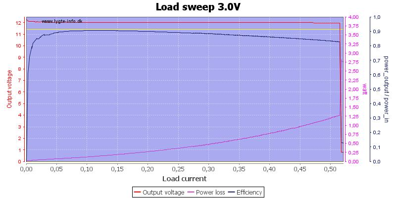 Load%20sweep%203.0V