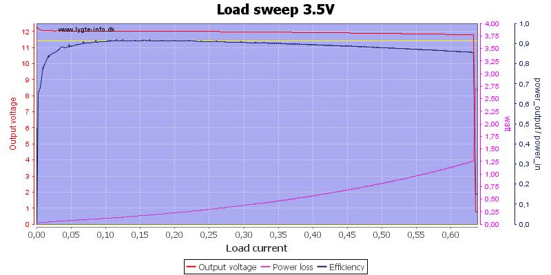 Load%20sweep%203.5V