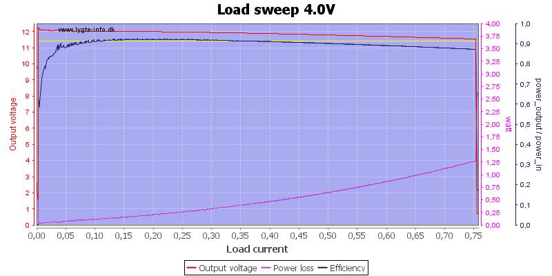 Load%20sweep%204.0V