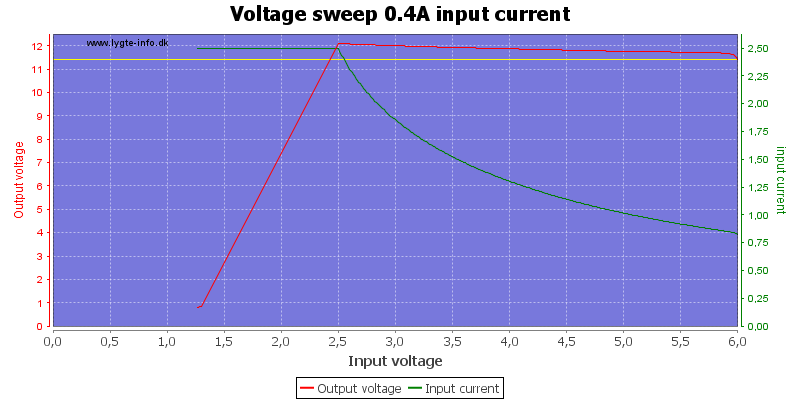 Voltage%20sweep%200.4A%20input%20current