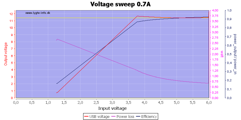 Voltage%20sweep%200.7A