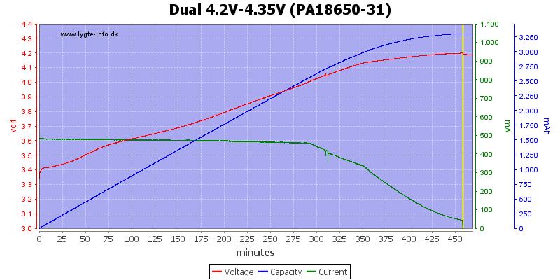 Dual%204.2V-4.35V%20(PA18650-31)