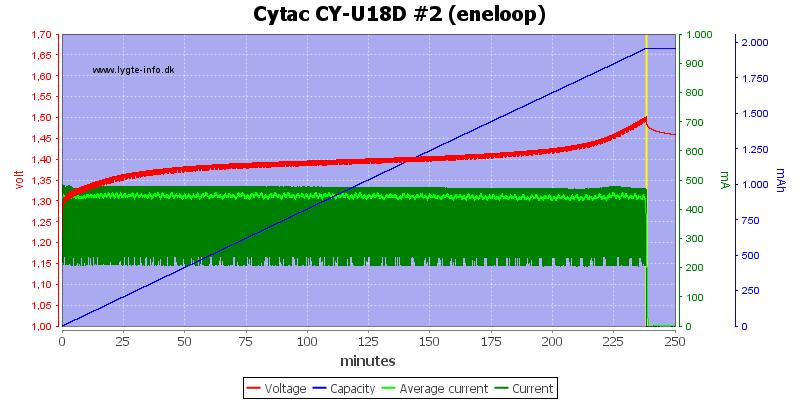 Cytac%20CY-U18D%20%232%20(eneloop)