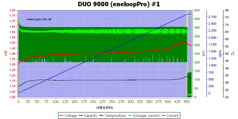 DUO%209000%20(eneloopPro)%20%231