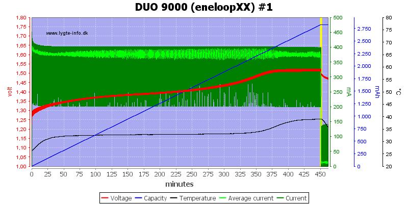 DUO%209000%20(eneloopXX)%20%231