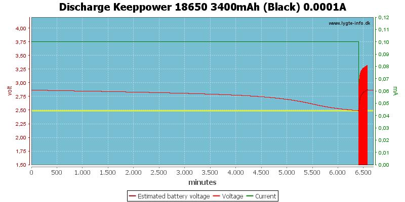 Discharge%20Keeppower%2018650%203400mAh%20(Black)%200.0001A