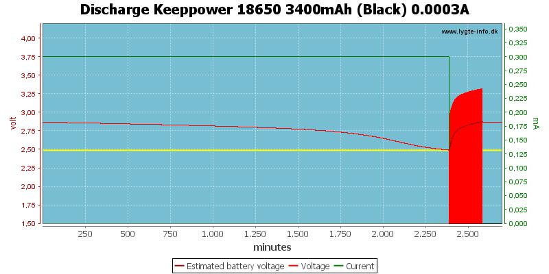 Discharge%20Keeppower%2018650%203400mAh%20(Black)%200.0003A