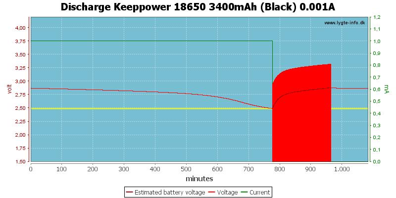 Discharge%20Keeppower%2018650%203400mAh%20(Black)%200.001A