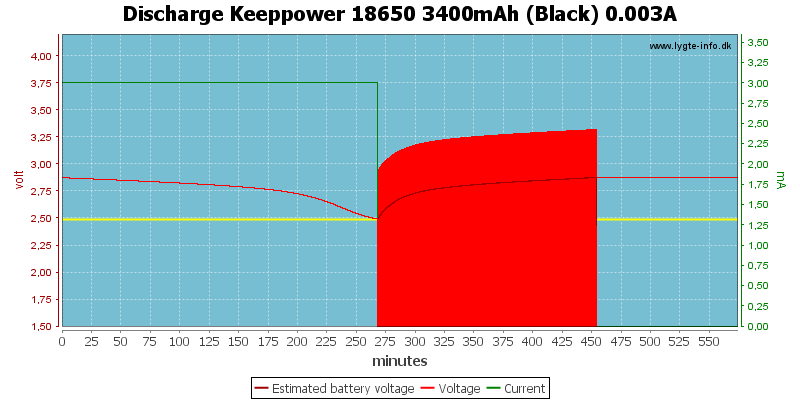 Discharge%20Keeppower%2018650%203400mAh%20(Black)%200.003A